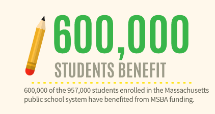 Number of Students Benefitted