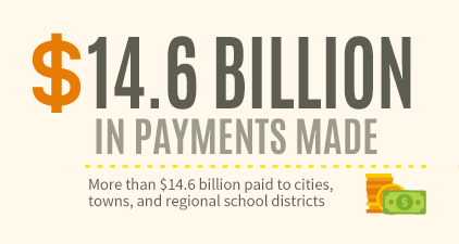 Billion Dollar Payments Made