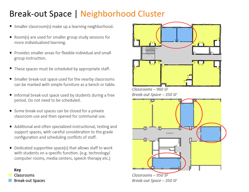 Neighborhood Cluster