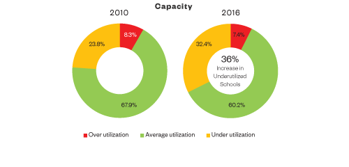 School Survey 2016 - Capacity