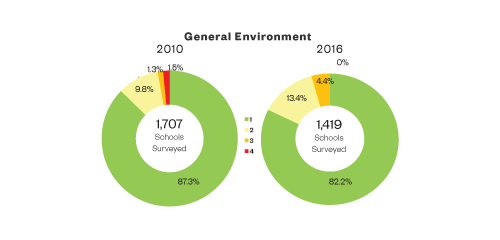 School Survey 2016 - General Environment